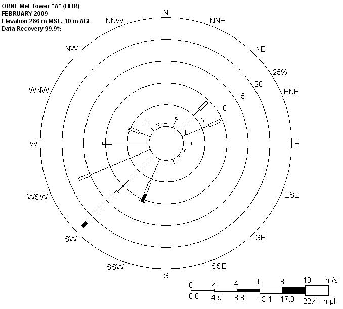 Index Of Krbirdwellmetdatawindsornltowa2009